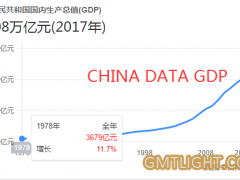 "China's ""data GDP"" will rack No 1 in the world"