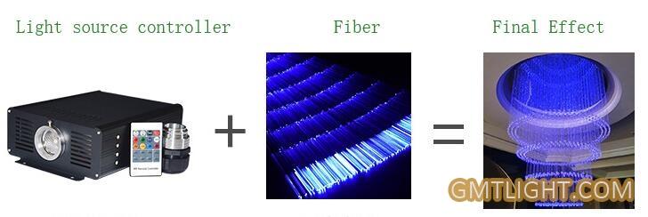 optical fiber lighting